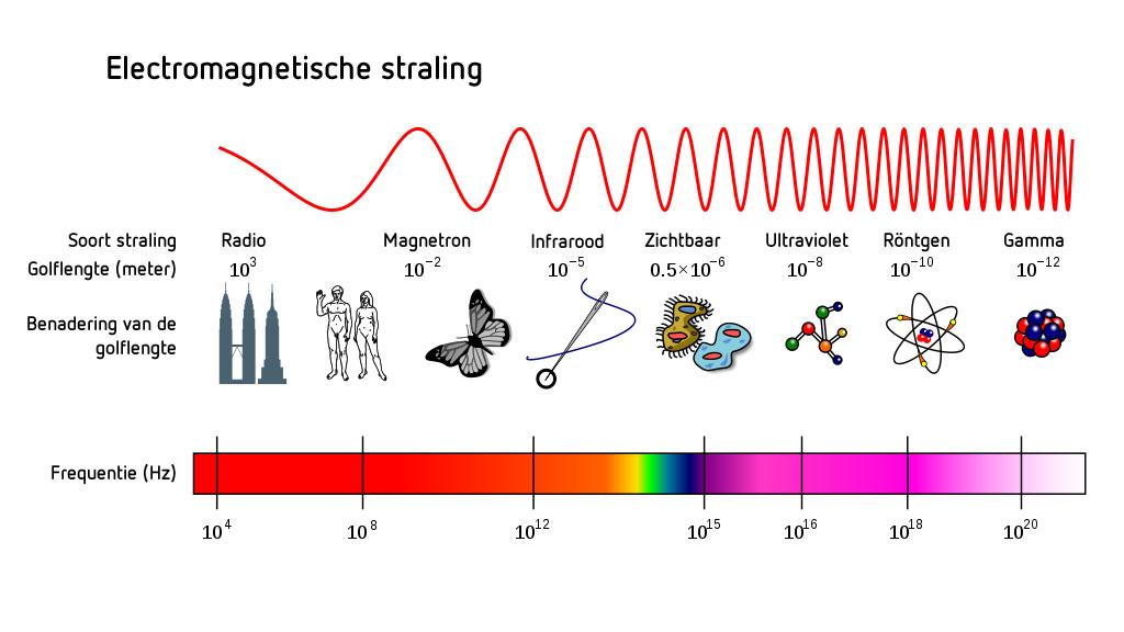 magnetron straling gevaarlijk